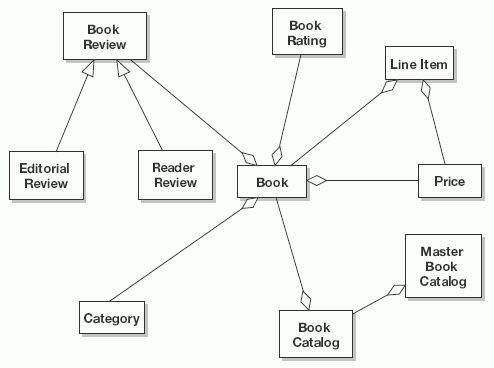 Domain modeling iconix process example domain model ccuart Images