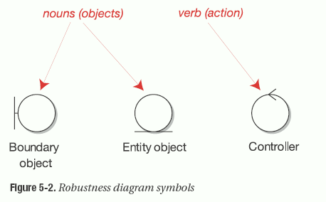 Robustness Diagram Symbols